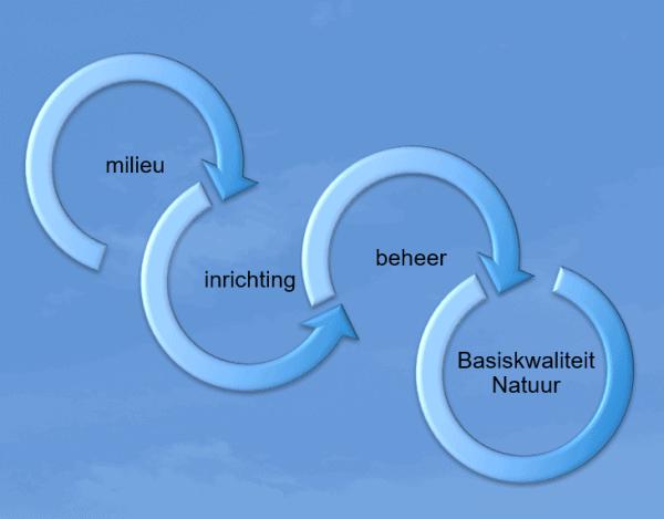 Basiskwaliteit Natuur is het gevolg van goed milieu, goede inrichting en goed beheer