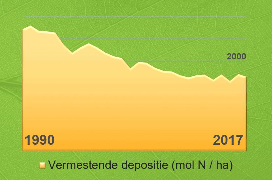 Stikstof daling 1990 - 2017